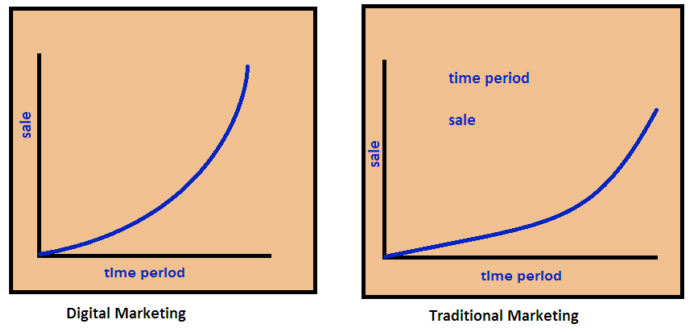 comparison between digital marketing and traditional marketing on the basis of sale